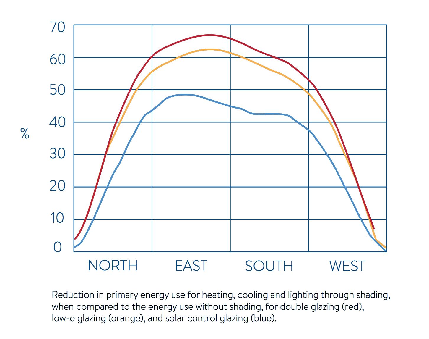 Energy Savings & CO2 emissions