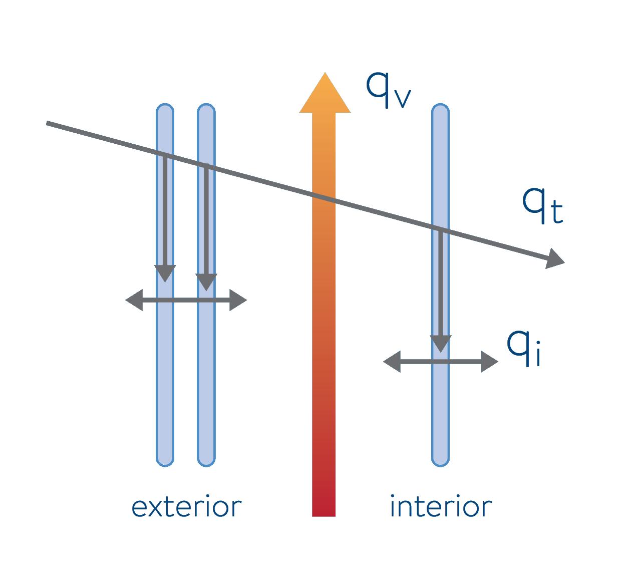 Thermal Gain